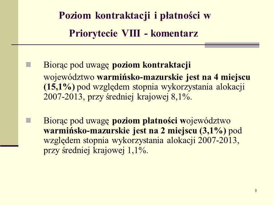 9 Poziom kontraktacji i płatności w Priorytecie VIII - komentarz Biorąc pod uwagę poziom kontraktacji województwo warmińsko-mazurskie jest na 4 miejscu (15,1%) pod względem stopnia wykorzystania alokacji 2007-2013, przy średniej krajowej 8,1%.