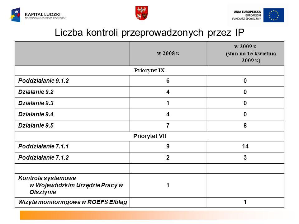 Liczba kontroli przeprowadzonych przez IP w 2008 r. w 2009 r. (stan na 15 kwietnia 2009 r.) Priorytet IX Poddziałanie 9.1.260 Działanie 9.240 Działani