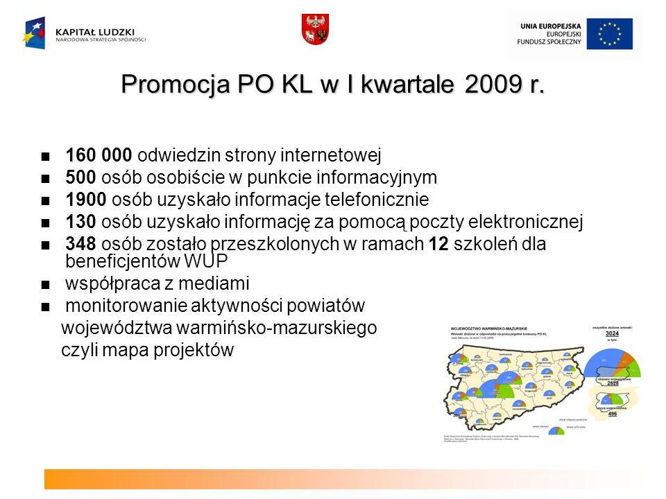 Promocja PO KL w I kwartale 2009 r. 160 000 odwiedzin strony internetowej 500 osób osobiście w punkcie informacyjnym 1900 osób uzyskało informacje tel