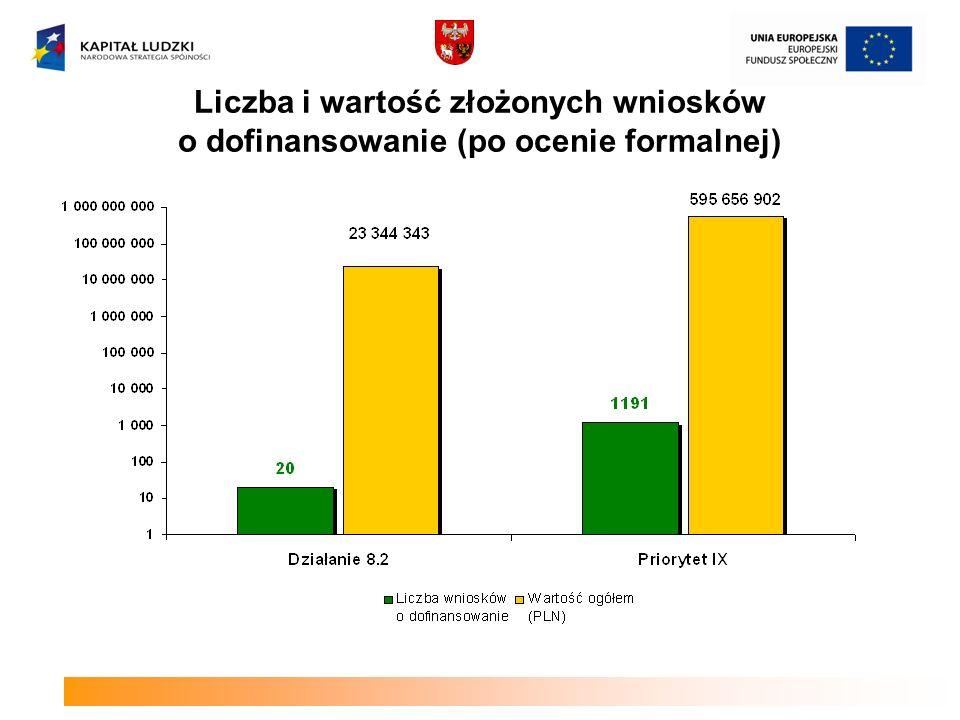 Liczba i wartość złożonych wniosków o dofinansowanie (po ocenie formalnej)