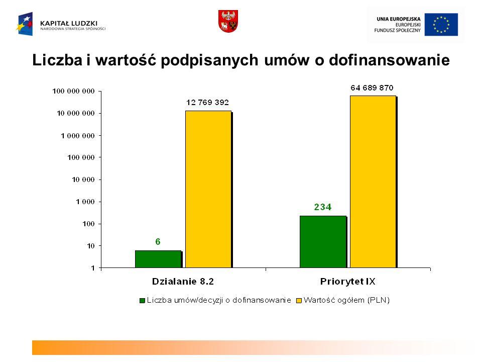 Oferta Regionalnych Ośrodków EFS Olsztyn, Elbląg, Ełkw 2009 r.
