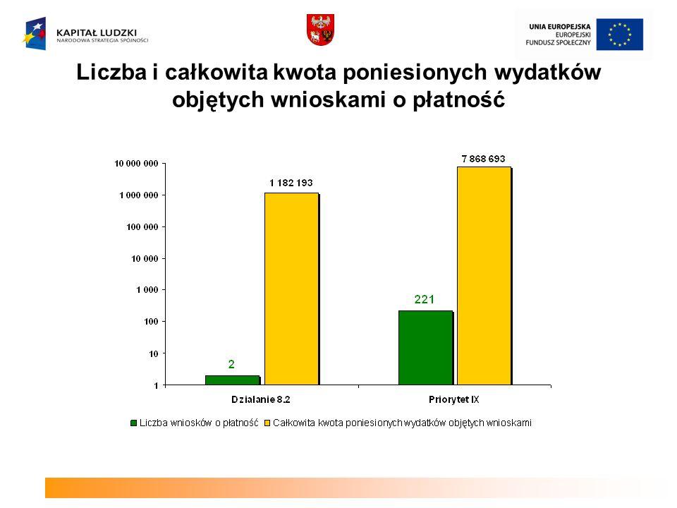 Liczba i całkowita kwota poniesionych wydatków objętych wnioskami o płatność