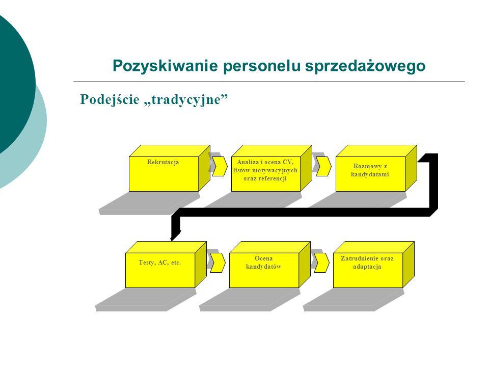 Pozyskiwanie personelu sprzedażowego Podejście tradycyjne Ocena kandydatów Zatrudnienie oraz adaptacja Rozmowy z kandydatami RekrutacjaAnaliza i ocena