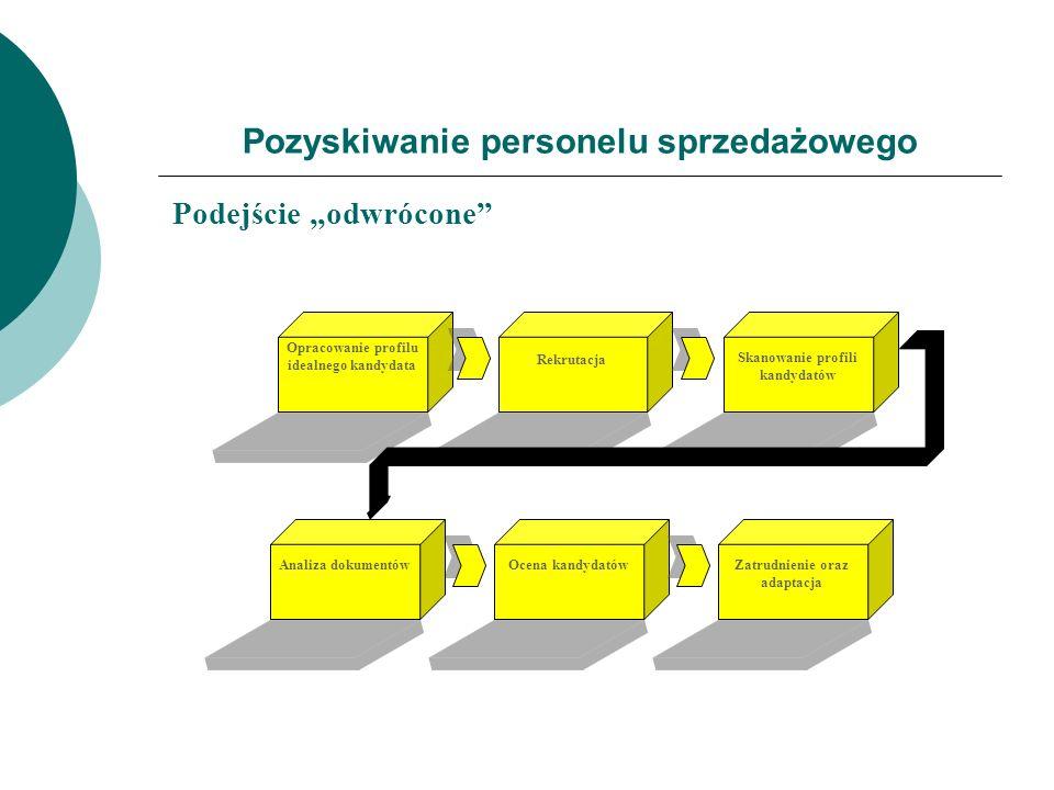 Pozyskiwanie personelu sprzedażowego Podejście odwrócone Ocena kandydatówZatrudnienie oraz adaptacja Skanowanie profili kandydatów Opracowanie profilu