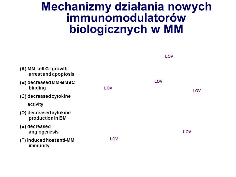 Mechanizmy działania nowych immunomodulatorów biologicznych w MM (A) MM cell G 1 growth arrest and apoptosis (B) decreased MM-BMSC binding (C) decreas