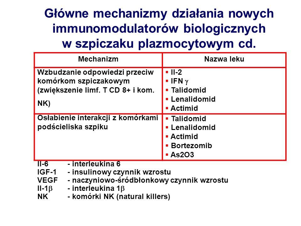 Główne mechanizmy działania nowych immunomodulatorów biologicznych w szpiczaku plazmocytowym cd. MechanizmNazwa leku Wzbudzanie odpowiedzi przeciw kom