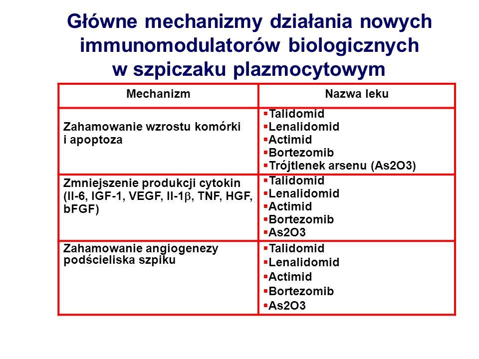 Główne mechanizmy działania nowych immunomodulatorów biologicznych w szpiczaku plazmocytowym MechanizmNazwa leku Zahamowanie wzrostu komórki i apoptoz