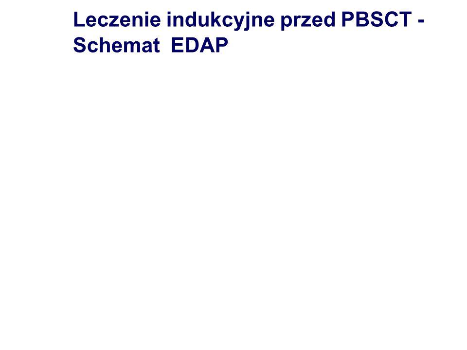 Leczenie indukcyjne przed PBSCT - Schemat EDAP