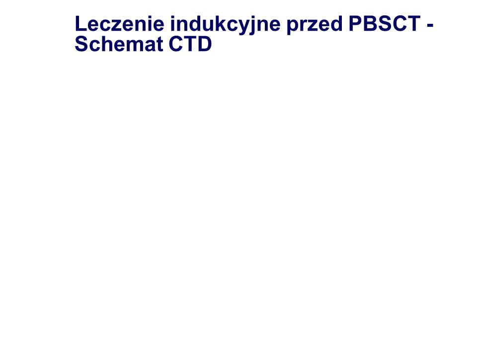 Leczenie indukcyjne przed PBSCT - Schemat CTD