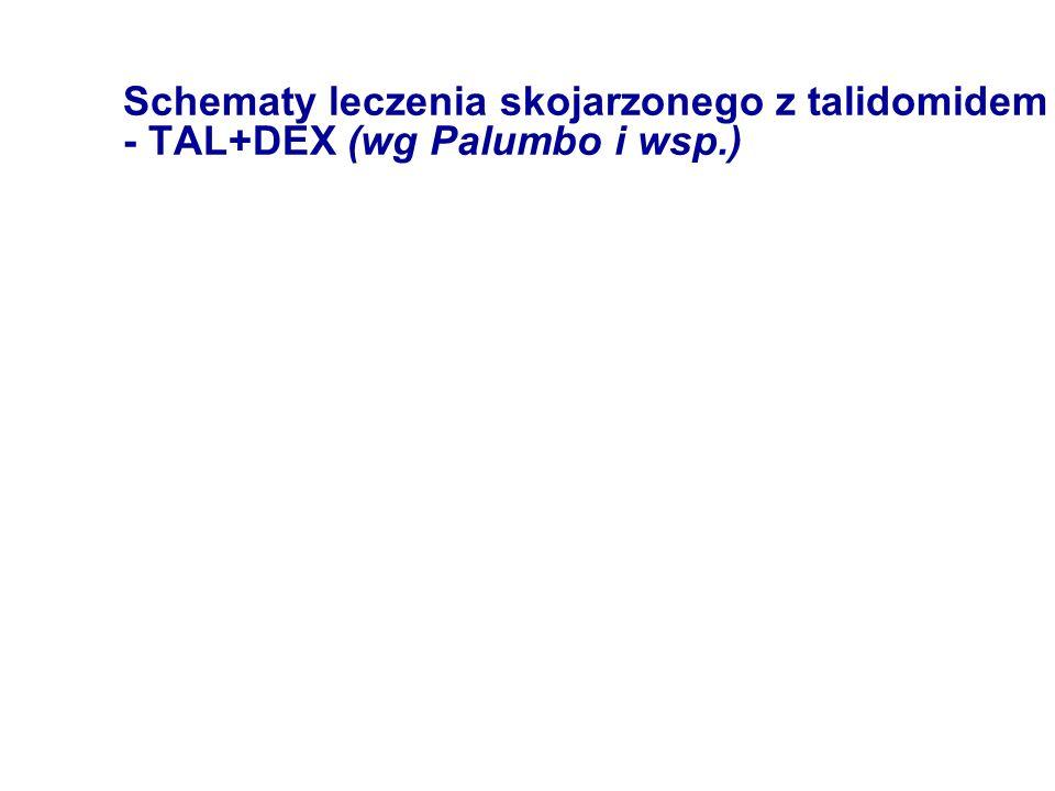 Schematy leczenia skojarzonego z talidomidem - TAL+DEX (wg Palumbo i wsp.)