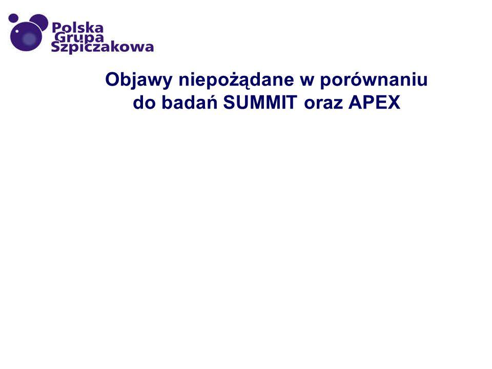 Objawy niepożądane w porównaniu do badań SUMMIT oraz APEX