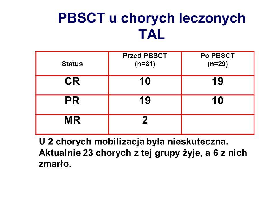 PBSCT u chorych leczonych TAL Status Przed PBSCT (n=31) Po PBSCT (n=29) CR1019 PR1910 MR2 U 2 chorych mobilizacja była nieskuteczna. Aktualnie 23 chor
