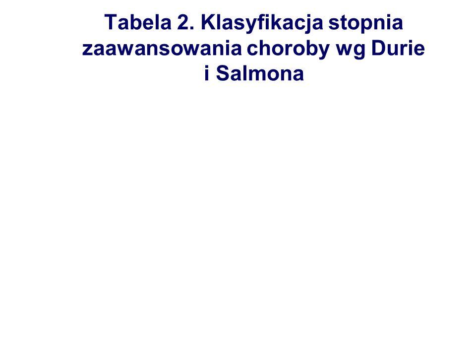 Tabela 2. Klasyfikacja stopnia zaawansowania choroby wg Durie i Salmona
