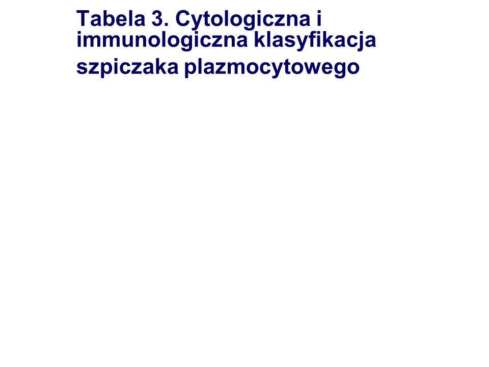 Tabela 4.Molekularna klasyfikacja szpiczaka plazmocytowego wg Hideshima i wsp.