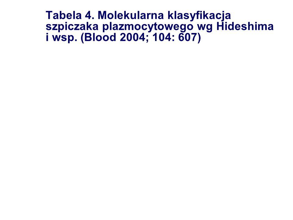 Tabela 4. Molekularna klasyfikacja szpiczaka plazmocytowego wg Hideshima i wsp. (Blood 2004; 104: 607)