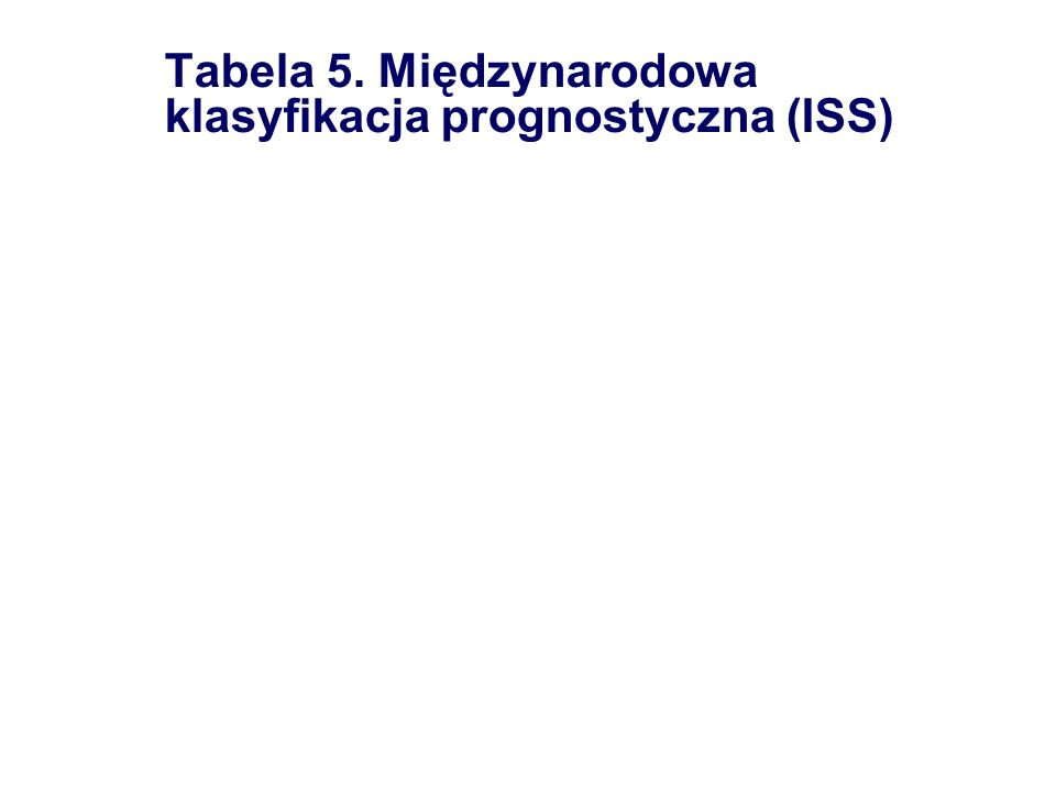 Niekorzystne czynniki rokownicze Zaburzenia chromosomowe delecja 13q monosomia 13 t (4;14); (4:16) t (11;14) translokacja 14q32 Wiek> 65 rż.