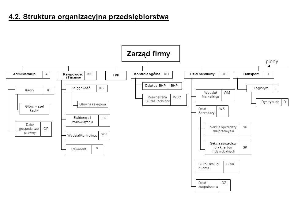 4.2. Struktura organizacyjna przedsiębiorstwa Księgowość i Finanse TPP Księgowość Ewidencja i zobowiązania Zarząd firmy AdministracjaA Kadry Dział gos