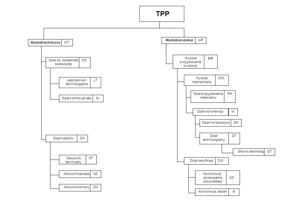 Przedsiębiorstwo Zarządzanie informacją Społeczna odpowiedzialność Reakcje strategiczne Fuzje, przejęcia, zakupy, sojusze Wpływ bezpośredni Otoczenie celowe (bliższe) Otoczenie ogólne (dalsze) Projektowanie organizacji
