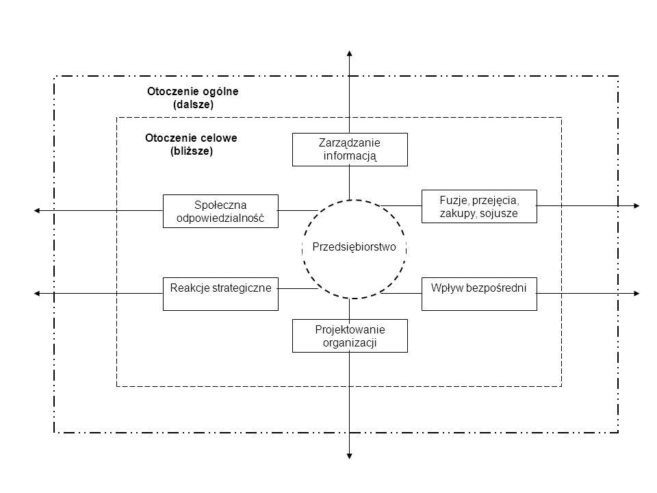 Przedsiębiorstwo Zarządzanie informacją Społeczna odpowiedzialność Reakcje strategiczne Fuzje, przejęcia, zakupy, sojusze Wpływ bezpośredni Otoczenie
