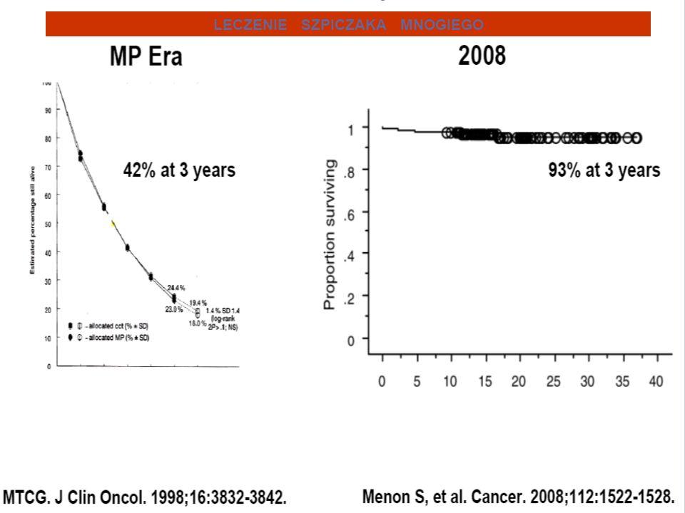 Zarejestrowane zachorowania na szpiczaka mnogiego w Polsce w latach 1999-2005 Płeć Wyszcze gólnienie 19992000200120022003 Mężczyźni Liczba373408409431466 Współcz ynnik na 100 tys.2,02,2 2,32,5 Kobiety Liczba456455484538540 Współcz ynnik na 100 tys.2,3 2,42,7 Dane z rejestru nowotworów – Centrum Onkologii 20042005 529 2,8 601 2,8 593 2,9 604 2,9