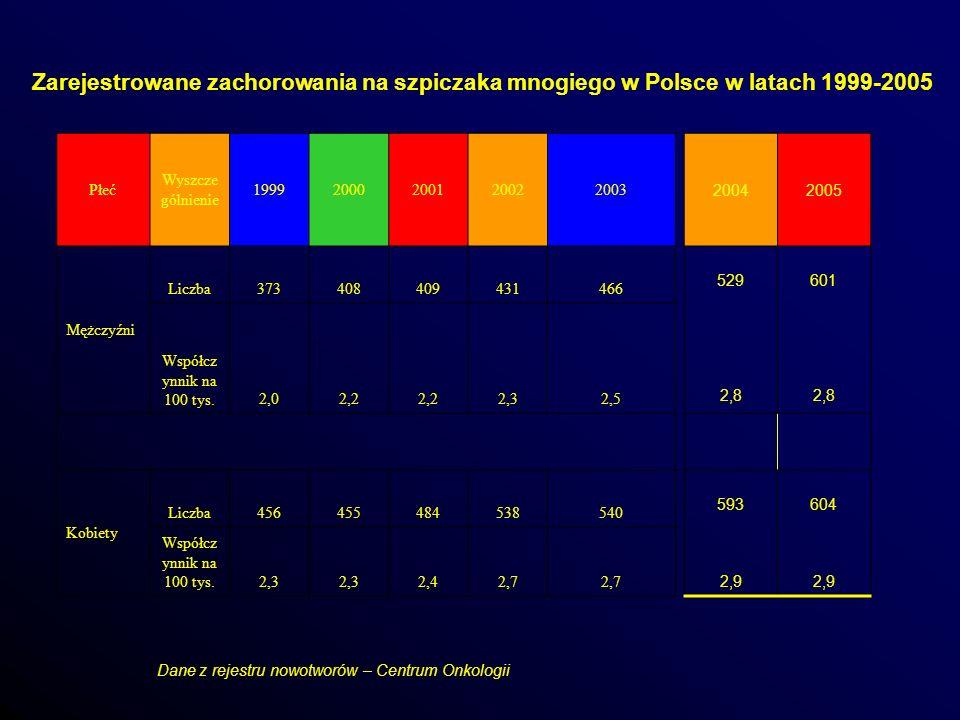 Liczba zgonów z powodu szpiczaka mnogiego w Polsce w latach 1999 - 2005 RokOgółemMężczyźniKobiety 1999762356406 2000875429446 2001899430469 2002986428558 2003975425520 20041090516574 20051084 520 564