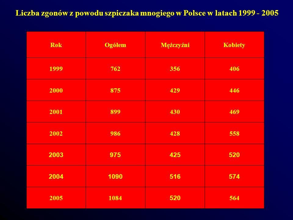 Liczba zgonów z powodu szpiczaka mnogiego w Polsce w latach 1999 - 2005 RokOgółemMężczyźniKobiety 1999762356406 2000875429446 2001899430469 2002986428