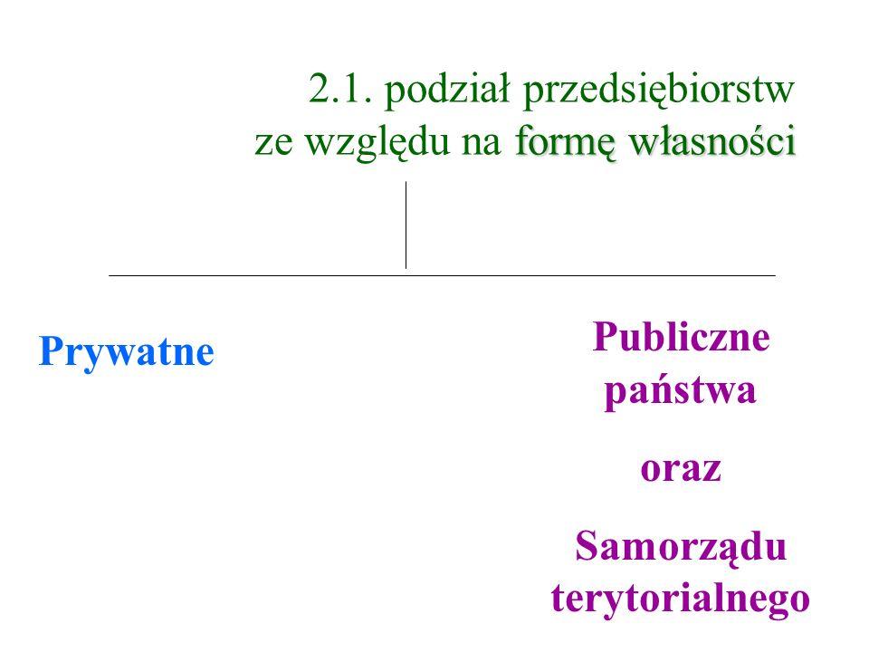 formę własności 2.1. podział przedsiębiorstw ze względu na formę własności Prywatne Publiczne państwa oraz Samorządu terytorialnego