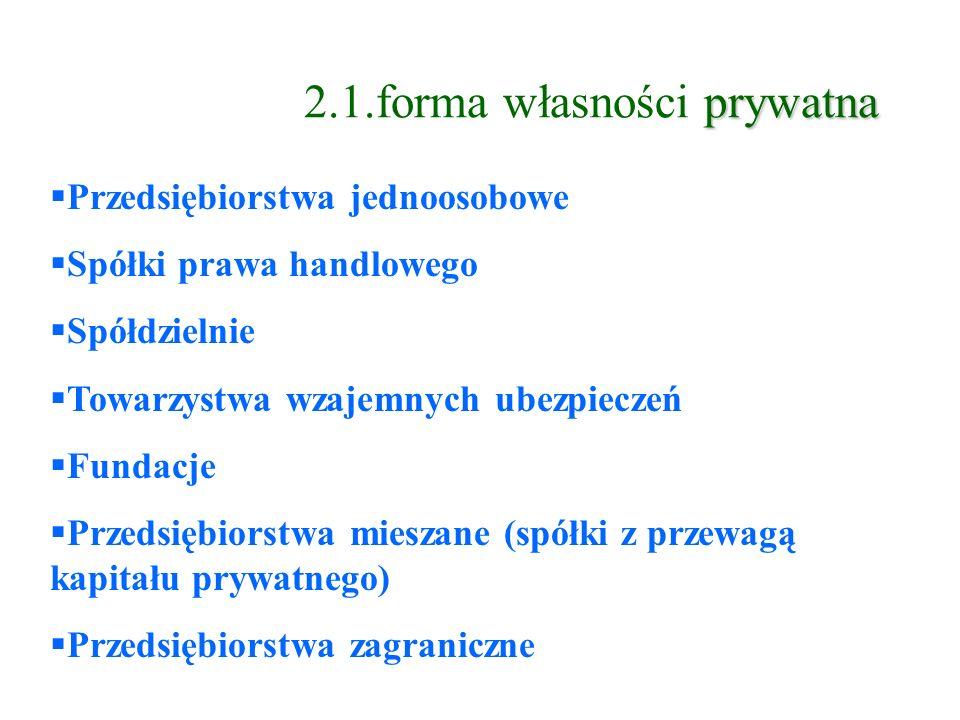prywatna 2.1.forma własności prywatna Przedsiębiorstwa jednoosobowe Spółki prawa handlowego Spółdzielnie Towarzystwa wzajemnych ubezpieczeń Fundacje Przedsiębiorstwa mieszane (spółki z przewagą kapitału prywatnego) Przedsiębiorstwa zagraniczne