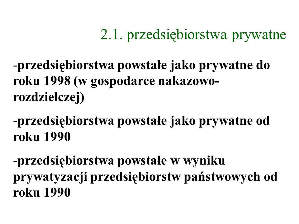 2.1. przedsiębiorstwa prywatne -przedsiębiorstwa powstałe jako prywatne do roku 1998 (w gospodarce nakazowo- rozdzielczej) -przedsiębiorstwa powstałe