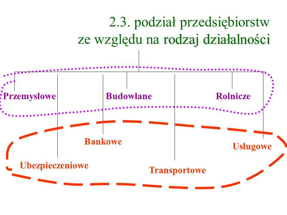 rodzaj działalności 2.3. podział przedsiębiorstw ze względu na rodzaj działalności PrzemysłoweBudowlaneRolnicze Ubezpieczeniowe Bankowe Usługowe Trans