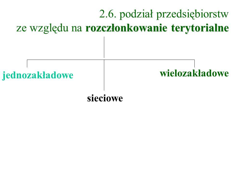 rozczłonkowanie terytorialne 2.6. podział przedsiębiorstw ze względu na rozczłonkowanie terytorialne jednozakładowe wielozakładowe sieciowe