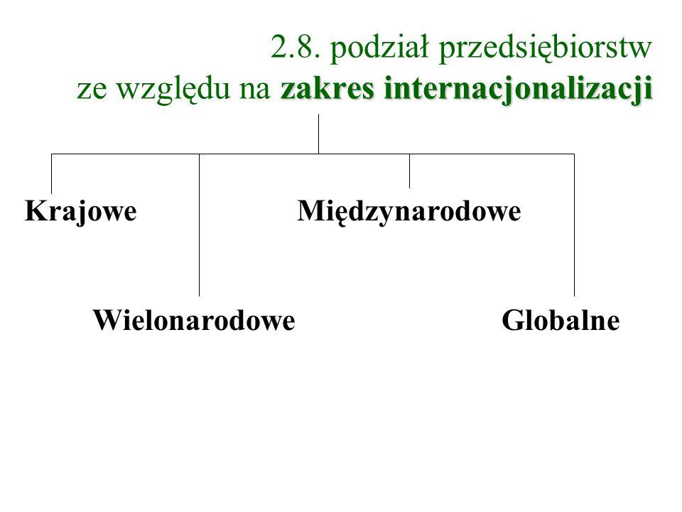 zakres internacjonalizacji 2.8. podział przedsiębiorstw ze względu na zakres internacjonalizacji Krajowe Międzynarodowe WielonarodoweGlobalne