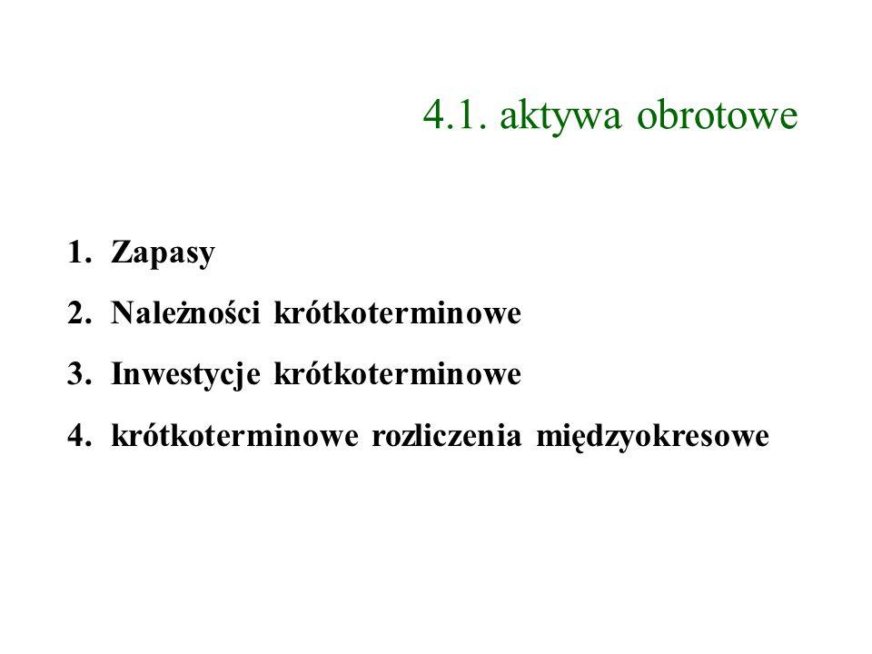 4.1. aktywa obrotowe 1.Zapasy 2.Należności krótkoterminowe 3.Inwestycje krótkoterminowe 4.krótkoterminowe rozliczenia międzyokresowe