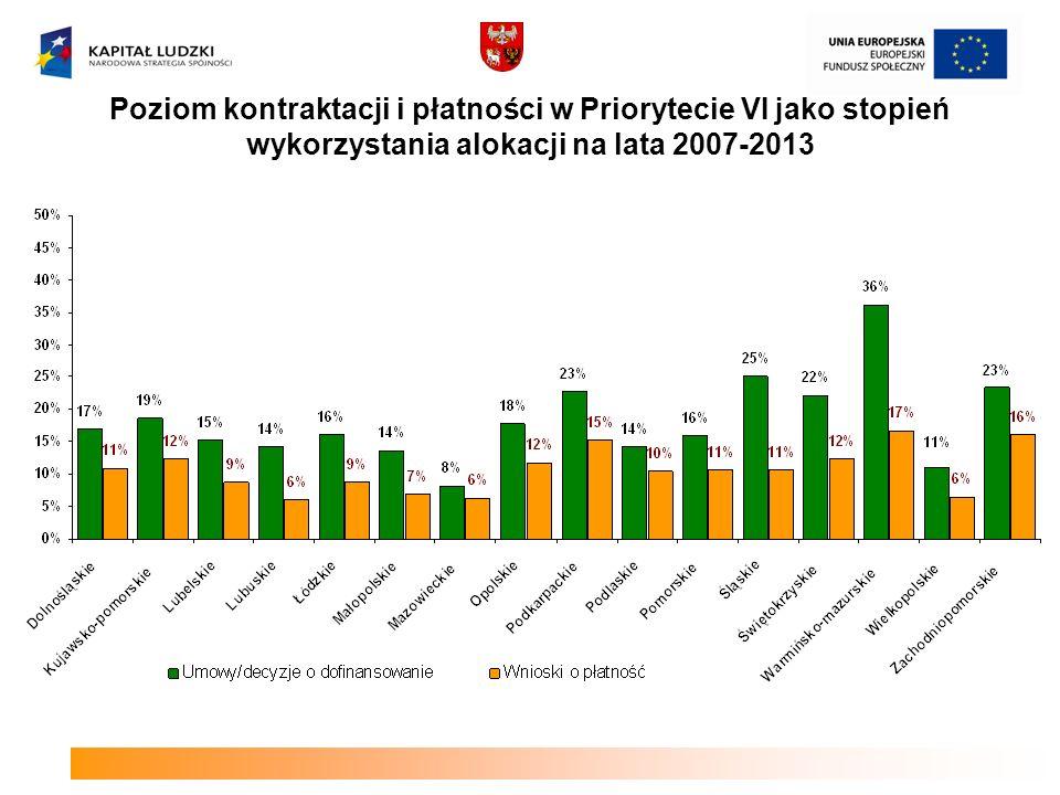 Poziom kontraktacji i płatności w Priorytecie VI jako stopień wykorzystania alokacji na lata 2007-2013