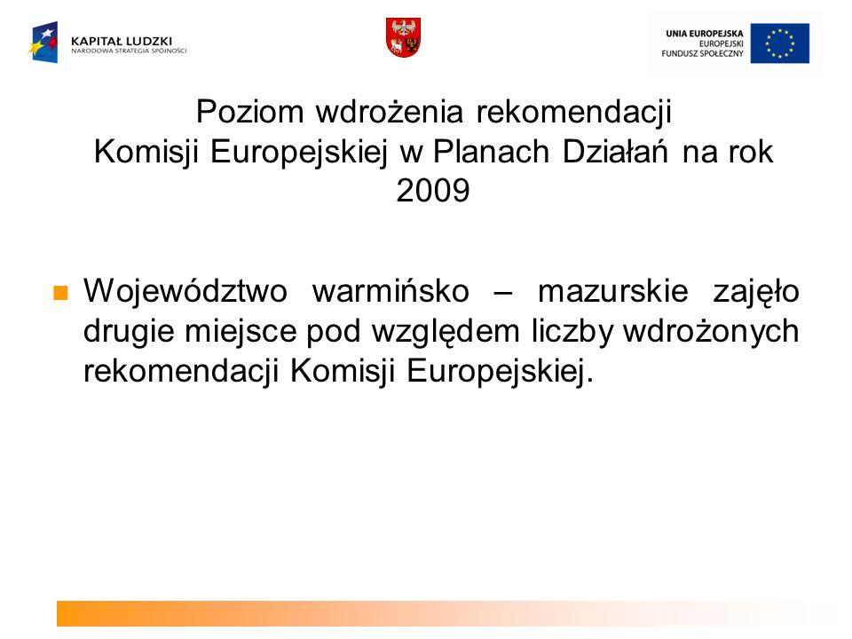 Poziom wdrożenia rekomendacji Komisji Europejskiej w Planach Działań na rok 2009 Województwo warmińsko – mazurskie zajęło drugie miejsce pod względem liczby wdrożonych rekomendacji Komisji Europejskiej.