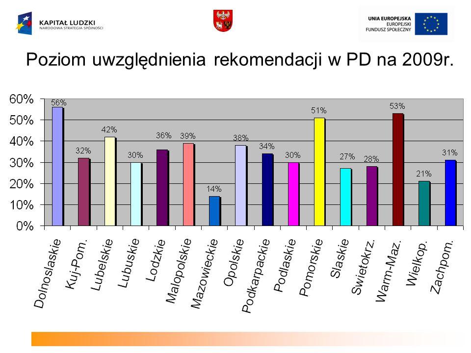 Poziom uwzględnienia rekomendacji w PD na 2009r.