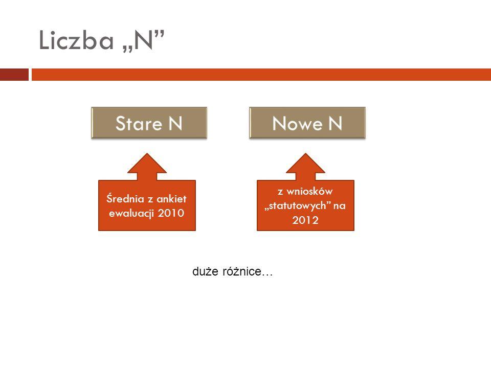 Średnia z ankiet ewaluacji 2010 z wniosków statutowych na 2012 duże różnice…