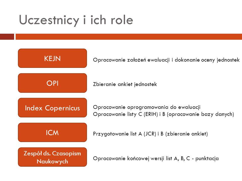 Uczestnicy i ich role OPI Index Copernicus ICM KEJN Opracowanie założeń ewaluacji i dokonanie oceny jednostek Zbieranie ankiet jednostek Opracowanie o