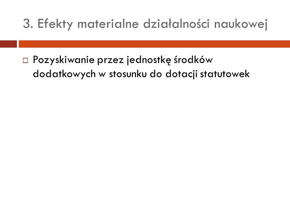 3. Efekty materialne działalności naukowej Pozyskiwanie przez jednostkę środków dodatkowych w stosunku do dotacji statutowek