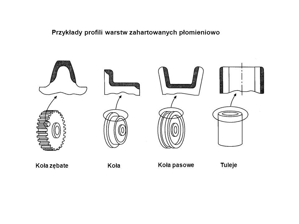Przykłady profili warstw zahartowanych płomieniowo Koła Koła zębate Koła pasowe Tuleje