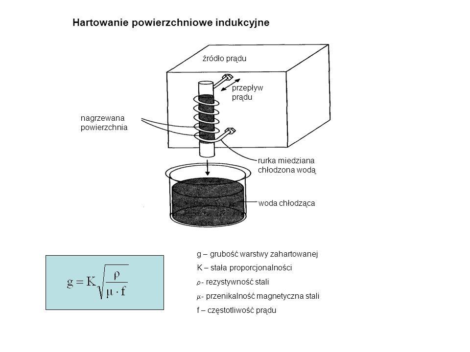 źródło prądu nagrzewana powierzchnia rurka miedziana chłodzona wodą przepływ prądu woda chłodząca Hartowanie powierzchniowe indukcyjne g – grubość war