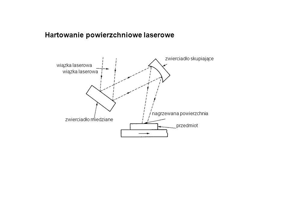 wiązka laserowa zwierciadło skupiające zwierciadło miedziane nagrzewana powierzchnia przedmiot wiązka laserowa Hartowanie powierzchniowe laserowe