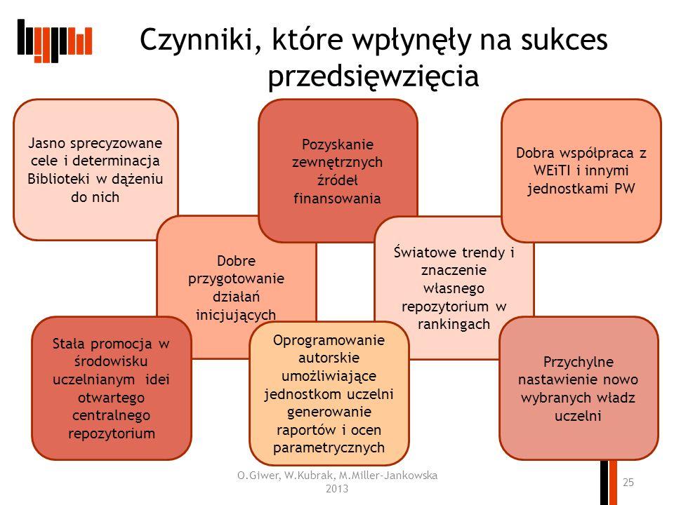 Czynniki, które wpłynęły na sukces przedsięwzięcia O.Giwer, W.Kubrak, M.Miller-Jankowska 2013 25 Jasno sprecyzowane cele i determinacja Biblioteki w d
