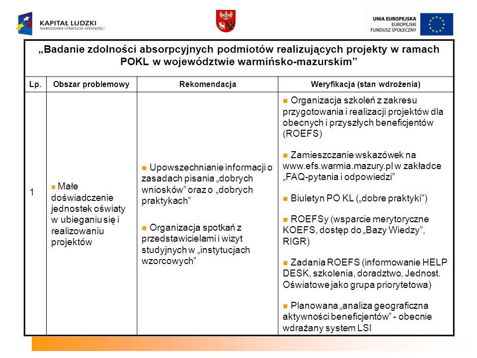 Prognoza zmian na rynku pracy wynikających z realizacji programów finansowanych z Europejskiego Funduszu Rozwoju Regionalnego oraz Funduszu Spójności w kontekście planowania wdrażania PO KL w województwie warmińsko-mazurskim Lp.Obszar problemowy RekomendacjaWeryfikacja 3 Na poziomie komponentu regionalnego PO KL brak mechanizmów stymulujących komplementarn ość projektów realizowanych w ramach PO KL i RPO WiM 2007-2013 Proponuje się wprowadzenie kryterium strategicznego, przyznającego punkty za wykazanie komplementarności z projektami finansowanymi z EFRR i realizowanymi na terenie województwa warmińsko- mazurskiego.