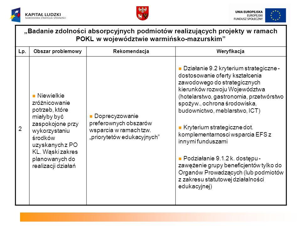 Badanie zdolności absorpcyjnych podmiotów realizujących projekty w ramach POKL w województwie warmińsko-mazurskim Lp.Obszar problemowyRekomendacjaWeryfikacja 3 W minionym okresie programowania zdobyte zostało doświadczenie, które zaowocowało wprowadzeniem korekt w bieżącym okresie programowania upraszczających wiele procedur Kampania informacyjna - zneutralizowanie przeświadczenia o biurokratycznym koszmarze, jakim jest aplikowanie oraz realizację projektów.