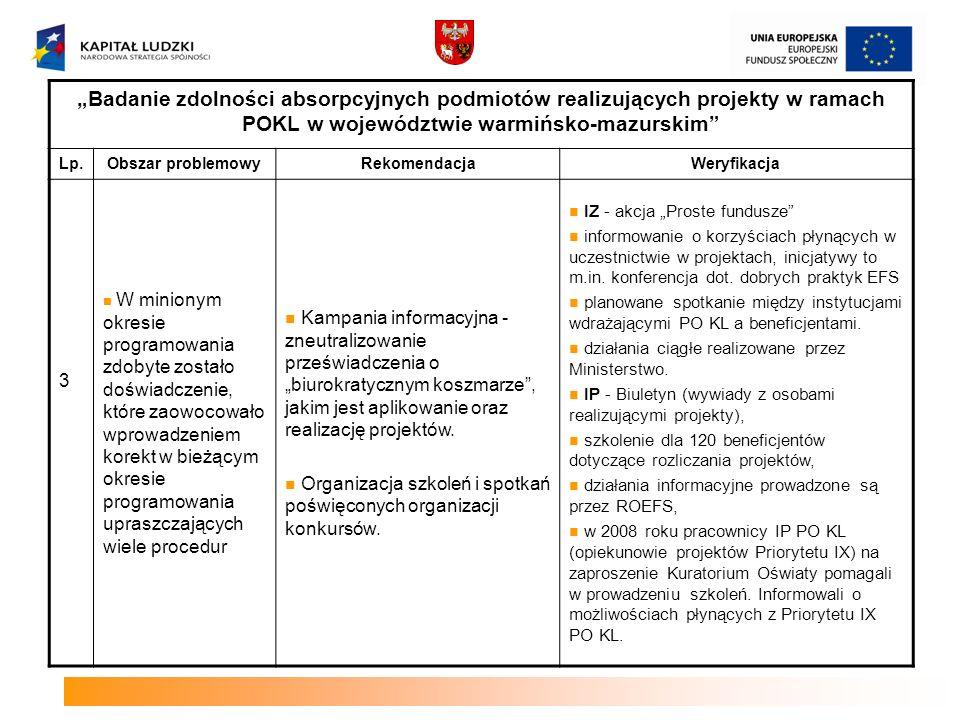 Badanie zdolności absorpcyjnych podmiotów realizujących projekty w ramach POKL w województwie warmińsko-mazurskim Lp.Obszar problemowyRekomendacjaWeryfikacja 4 Powierzchowność wiedzy odnośnie praw przysługujących składającym wniosek, nieznajomość procedur związanych z całym procesem konkursowym – zarówno na etapie składania wniosków jak i po rozstrzygnięciu konkursu Upowszechnienie informacji o: regułach decydujących o przyjęciu bądź odrzuceniu danego projektu, zasadach udostępniania uzasadnienia decyzji.