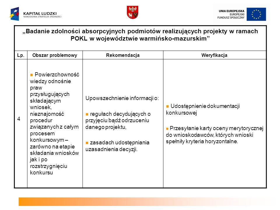 Badanie zdolności absorpcyjnych podmiotów realizujących projekty w ramach POKL w województwie warmińsko-mazurskim Lp.Obszar problemowyRekomendacjaWeryfikacja 5 Startowanie w procedurach konkursowych, a następnie koordynacja przebiegu projektu postrzegane są jako zajęcie czaso- i energochłonne.