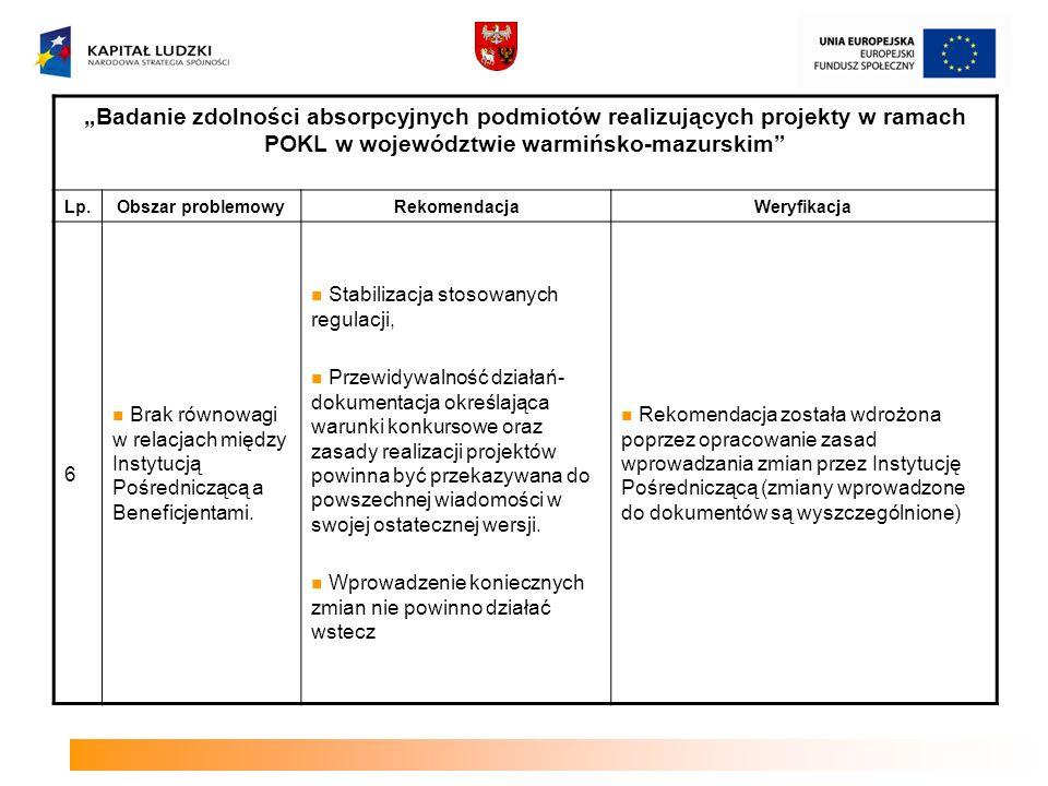 Badanie zdolności absorpcyjnych podmiotów realizujących projekty w ramach POKL w województwie warmińsko-mazurskim Lp.Obszar problemowyRekomendacjaWeryfikacja 7 Ograniczone zasoby kadrowe jednostek systemu oświaty (szczególnie na obszarach wiejskich) Wzmocnienie roli otoczenia instytucjonalnego: należy wyposażyć organy prowadzące w kadrę, której zadaniem będzie inicjowanie oraz wspieranie tego procesu propagować zawiązywanie partnerstw Działanie 9.2 kryterium strategiczne dot.