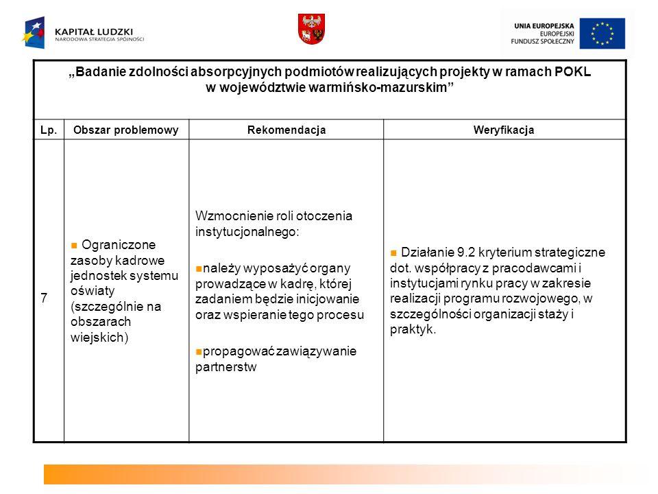 Badanie zdolności absorpcyjnych podmiotów realizujących projekty w ramach POKL w województwie warmińsko-mazurskim Lp.Obszar problemowyRekomendacjaWeryfikacja 8 Niedostateczna wiedza na temat szczegółowych uwarunkowań związanych z zaangażowaniem poszczególnych typów podmiotów w proces aplikowania i realizacji projektów Przygotowanie praktycznych opracowań - powinny precyzyjnie prezentować działania, które mogą być realizowane przez poszczególne typy instytucji systemu oświaty i szkolnictwa wyższego, z uwzględnieniem uwarunkowań formalno- prawnych, wskazujących na typowe sposoby rozwiązywania oczekiwanych problemów.