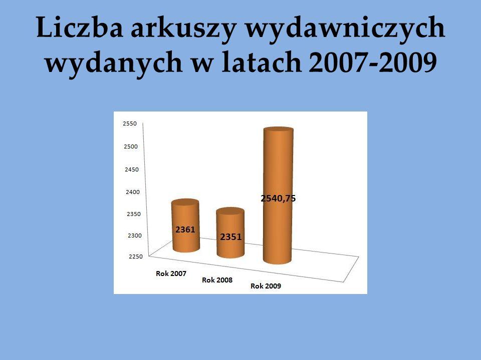 Liczba arkuszy wydawniczych wydanych w latach 2007-2009